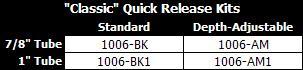 ICRehab - Classic Quick Release Hardware Kits