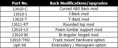 Innovative Concepts - Back Modification Upgrades