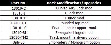 Innovative Concepts - Back Modification Upgrades